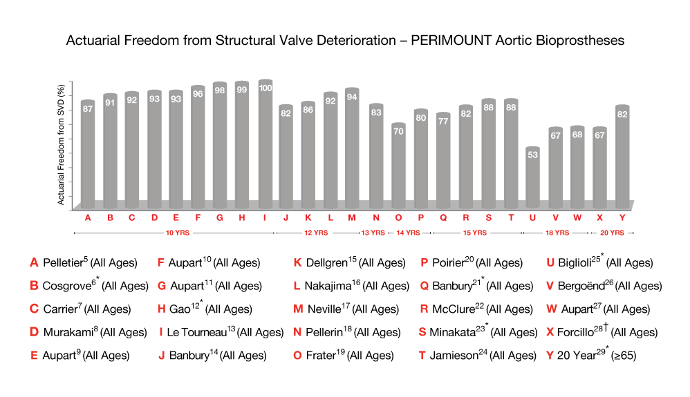 Exceptional Long-Term Durability