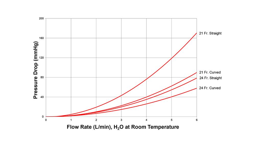 EZ Glide aortic cannula pressure drop vs. flow