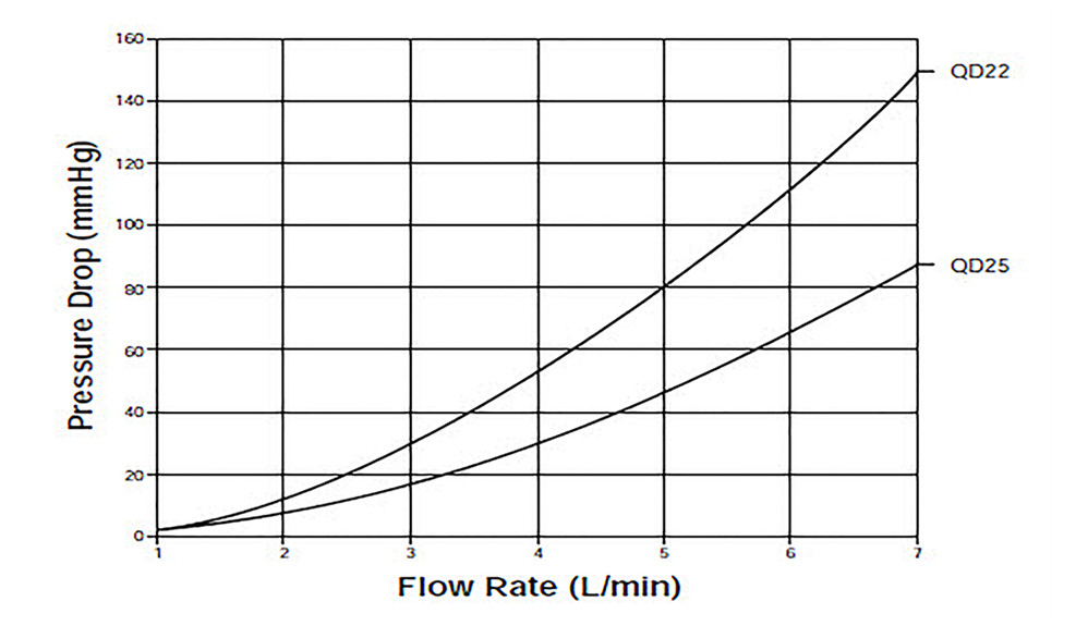 QuickDraw femoral venous cannula pressure drop versus flow