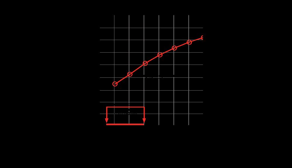 Graph showing average ballon diameter versus volume infused