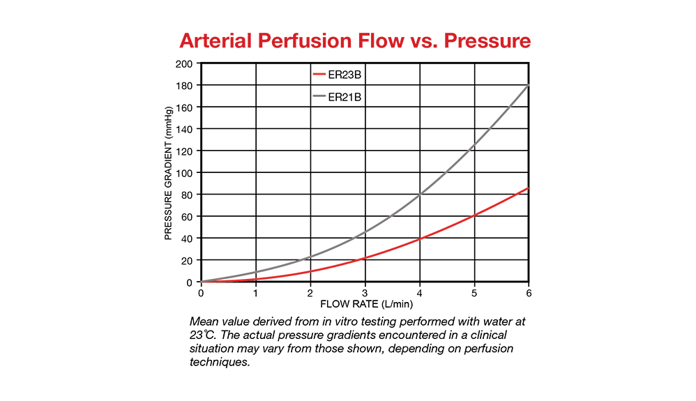 Graph showing Arterial Perfusion Flow vs. Pressure