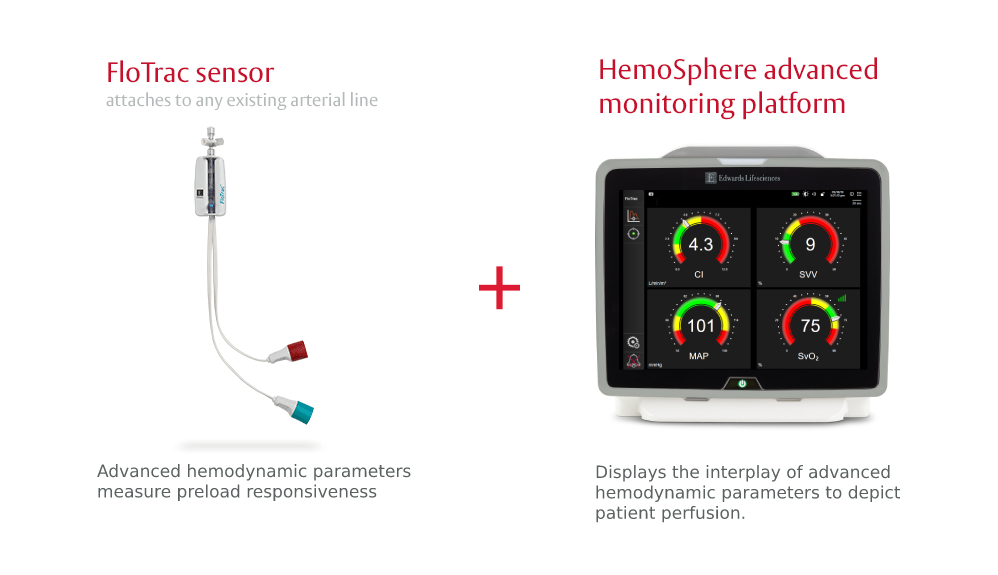 Flotrac sensor and Hemosphere monitoring platform