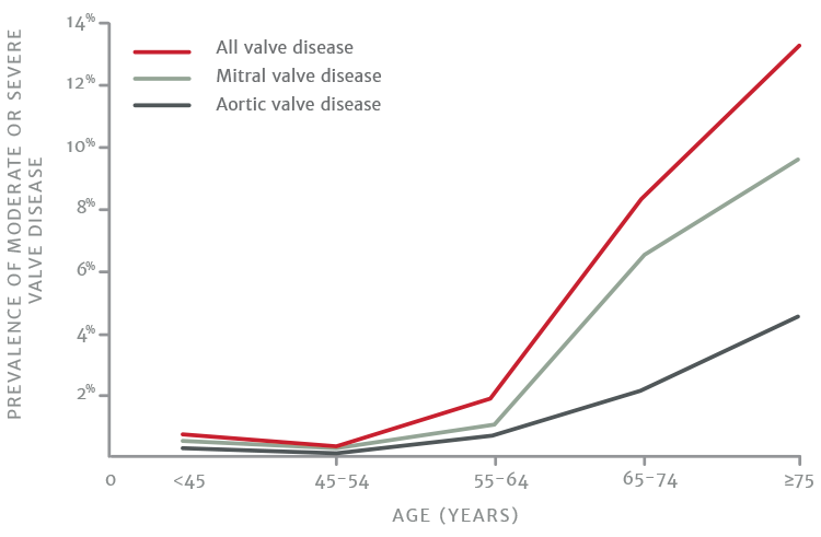 Prevalence of valvular heart disease by age graph