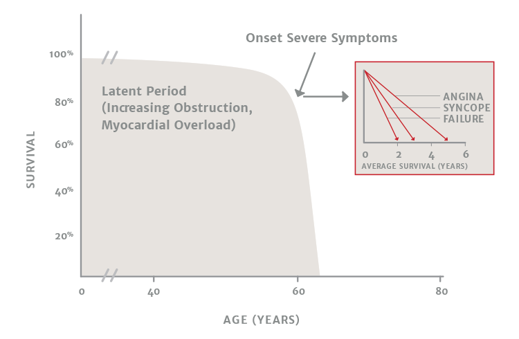 Aortic Stenosis progression