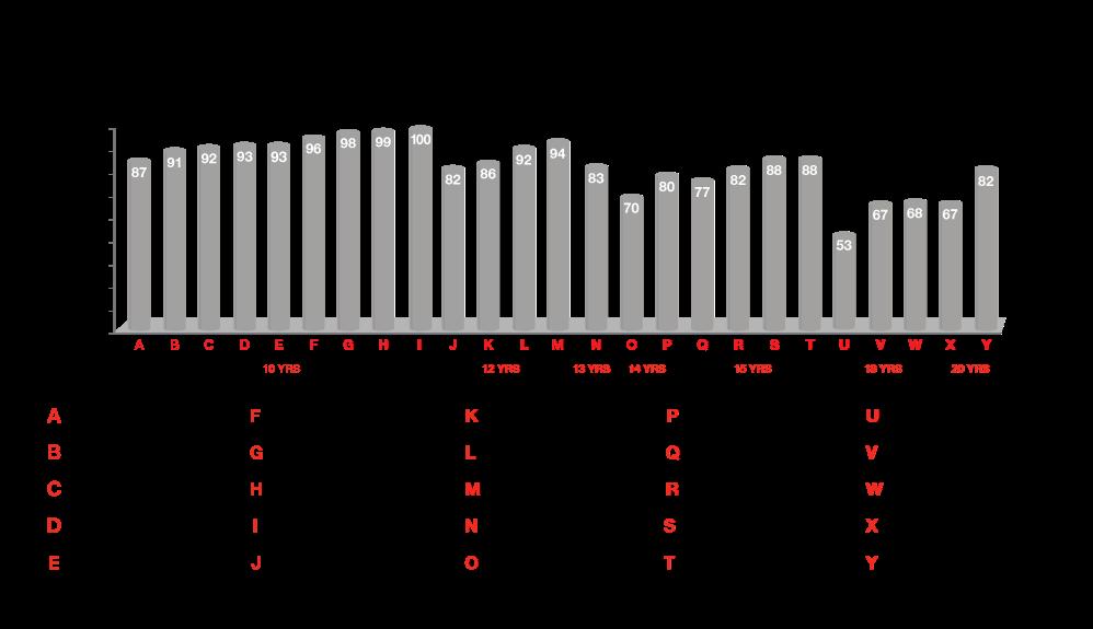 Eccezionale durata a lungo termine