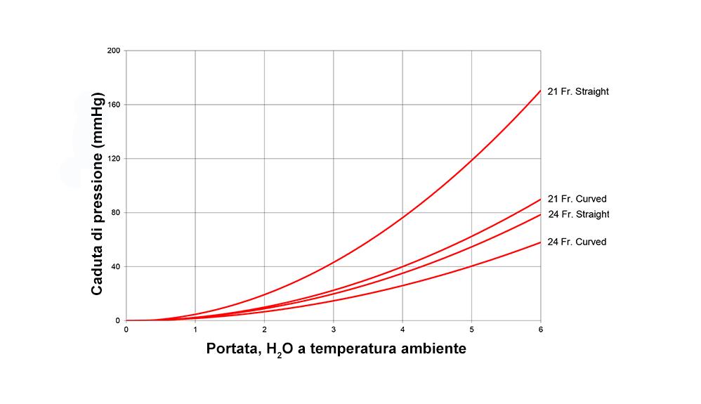 Relazione tra calo di pressione e flusso con la cannula aortica EZ Glide