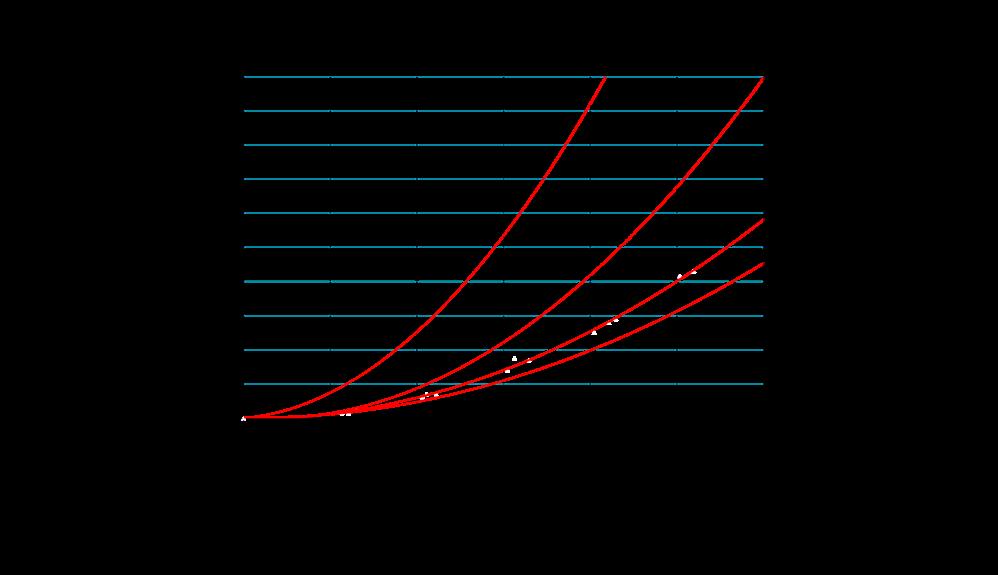 Relazione tra calo di pressione e flusso con la cannula arteriosa OptiSite*
