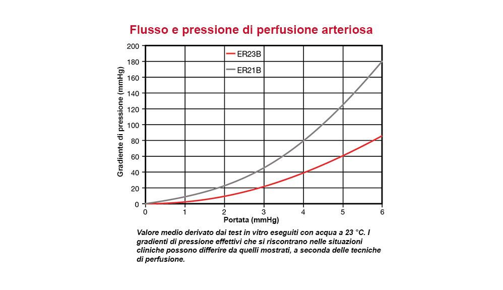 Flusso e pressione di perfusione arteriosa