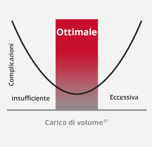 Carico di volume ottimale